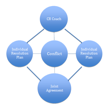Using Conflict For Team Building