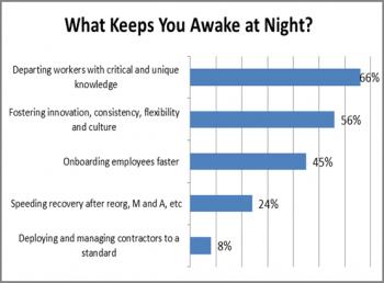 What_Keeps_You_Awake_at_Night_Graph-process-s350x259