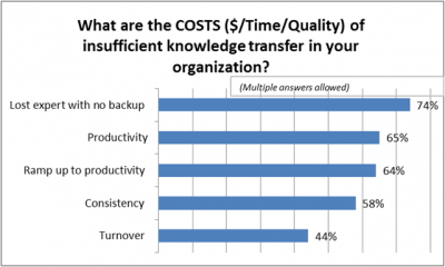 What_are_the_costs_of_insufficent_knowledge_transfer_graph-process-s400x240